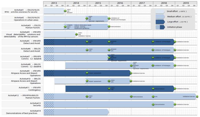 eu-rpas-roadmap