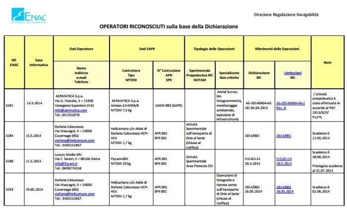 lista-operatori-autorizzati
