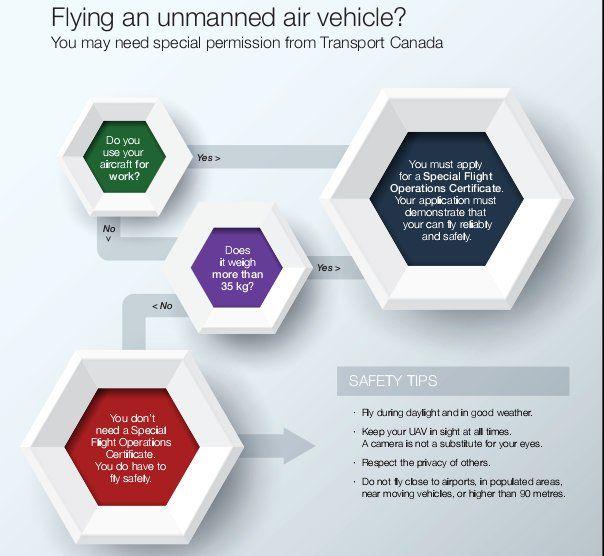 canada-regole-speciali-volo-drone