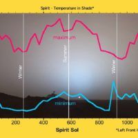 Temperatura marziana al suolo misurata dalla sonda Spirit
