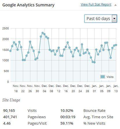 googla-analytics-summary-dronezine