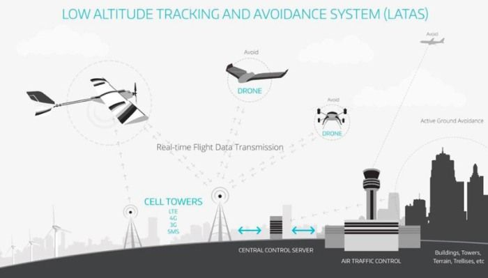 latas-low-altitude-tracking-and-avoid-system