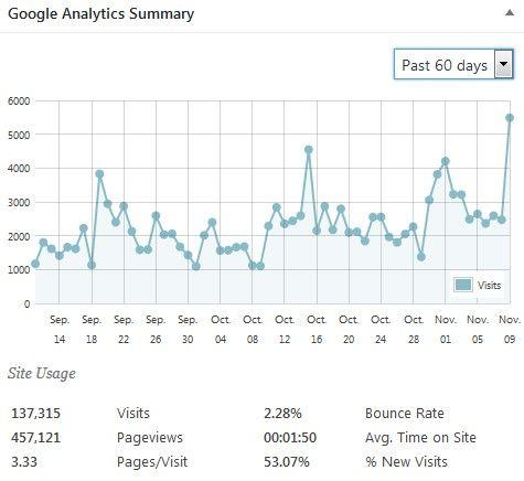 statistiche-dronezine-sino-a-novembre