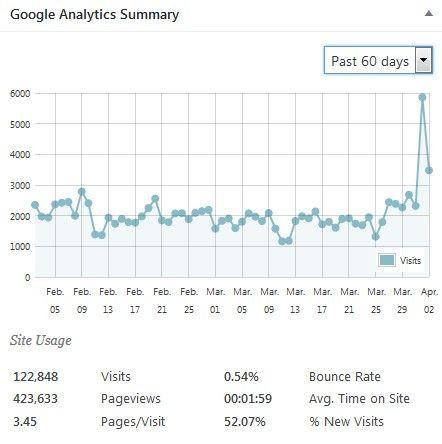 statistiche-google-marzo2017