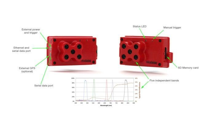 telecamera multispettrale per droni in agricoltura