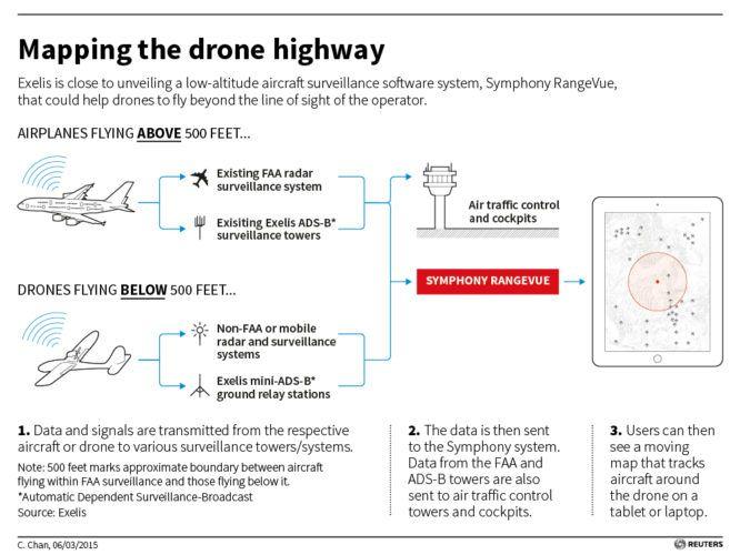 USA-DRONES-EXELIS