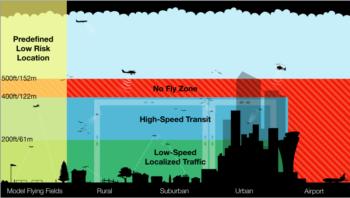 proposta spazio aereo Amazon