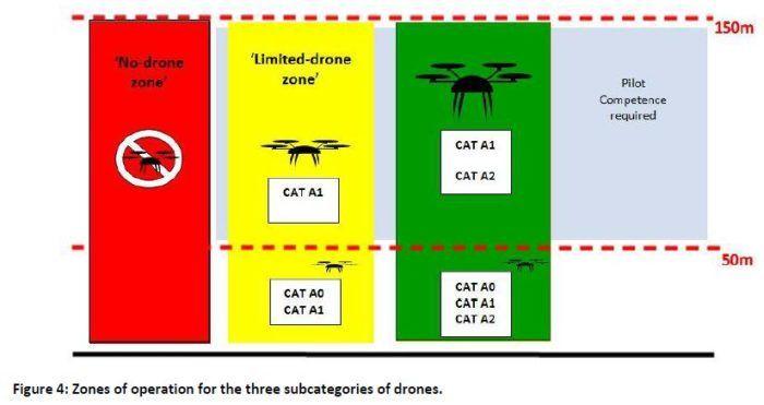 zone-di-divieto-per-le-categorie-dei-droni