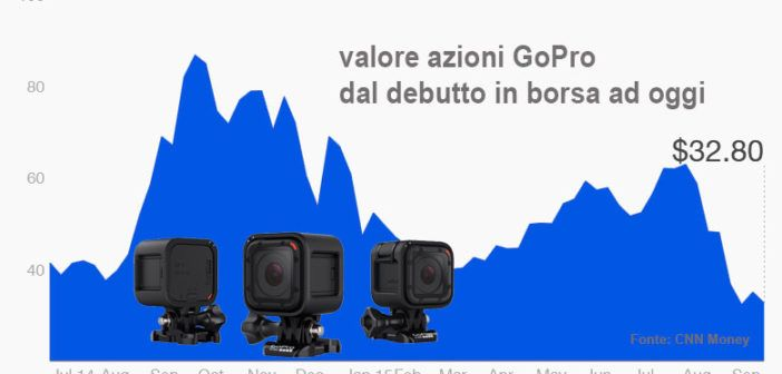 150923111521-gopro-stock-since-ipo-780x439