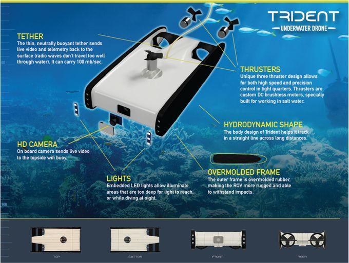 Triden drone sottomarino per ispezioni batimetriche