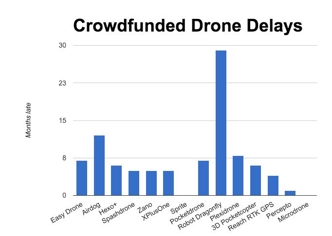 droni in crowdfunding