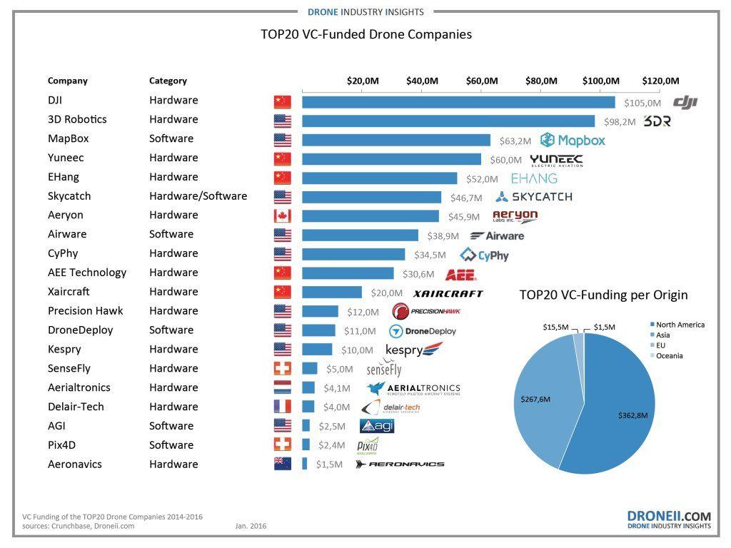 industria dei droni