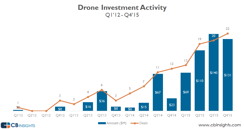 investimento nel mercato dei droni