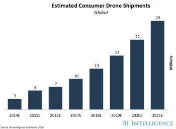 consumer drone shipments-1
