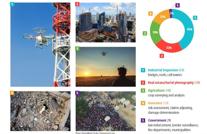 uso-differente-per-i-droni-allianz-study