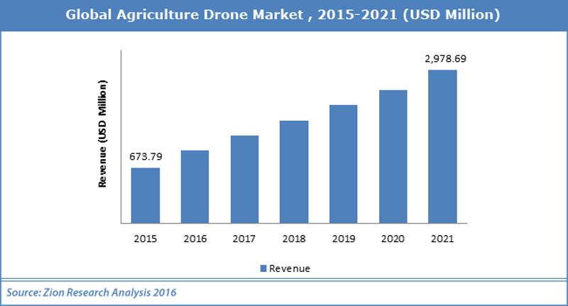 crescita mercato droni agricoltura 2021