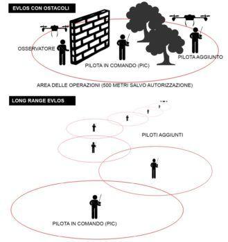 Gli scenari di volo EVLOS in Italia (tratto dal manuale Multicotteri e Droni di Luca Masali, editore DronEzine)