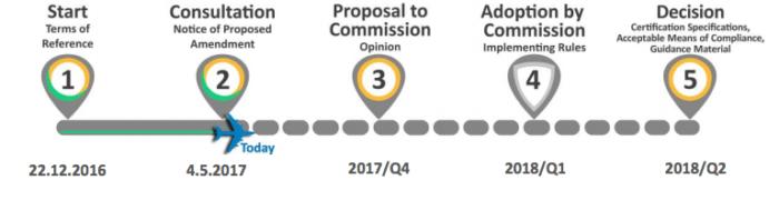 La timeline del regolamento EASA
