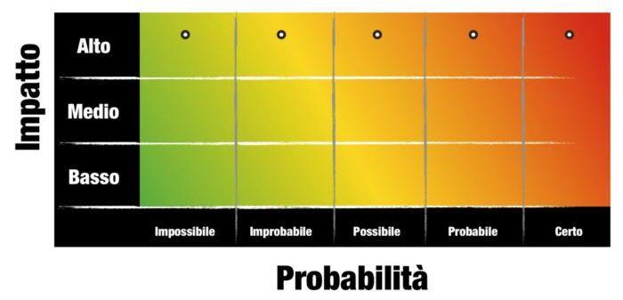 matrice-del-rischio-incendio-su.-base-indice-di-vigore